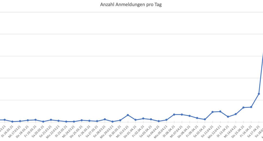 Erste Beobachtungen aus dem Büro der StrippenzieherDank Digitalisierung: Teilnehmerrekord bei der ECHT@home